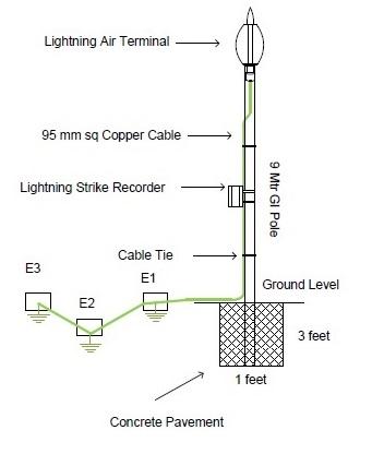 Semi-bliksembeveiliging voor Kalika-1 & Ramkot-2