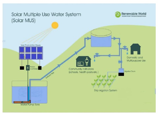 Solar Multiple Use Water System (credits: Renewable World)
